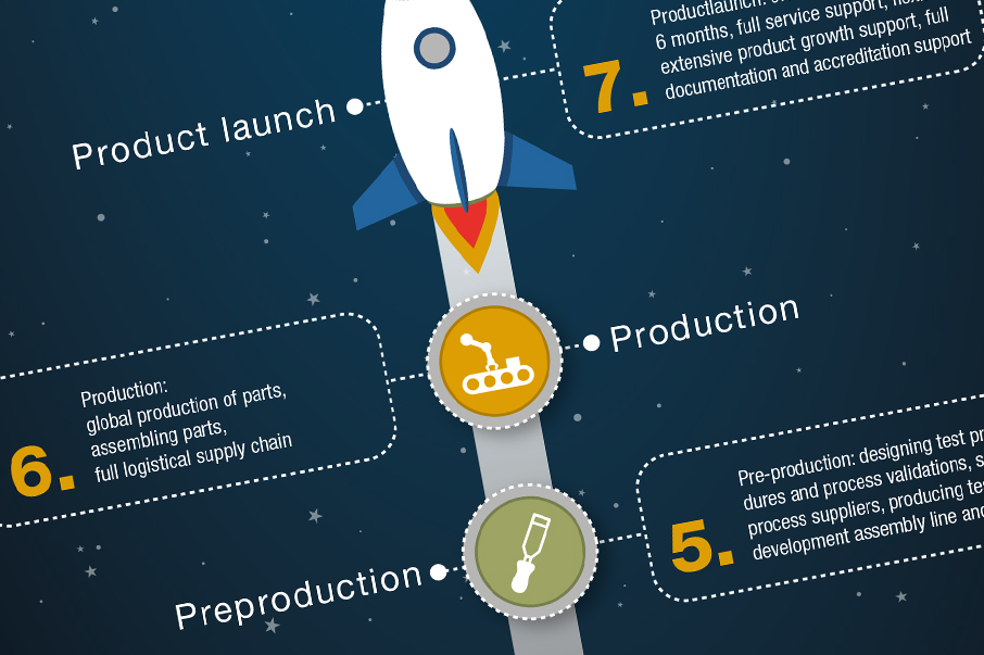 Infographic Product Launch