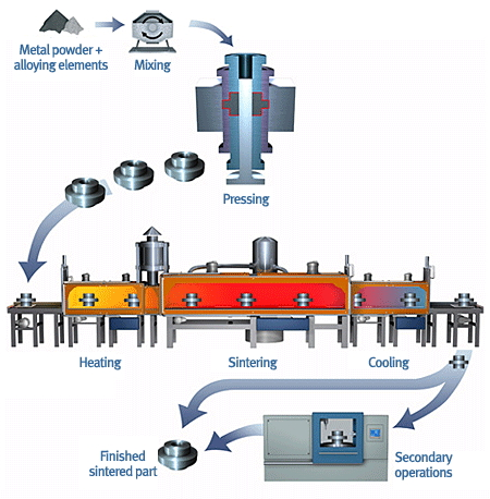 Metal Injection Molding Furnace Process